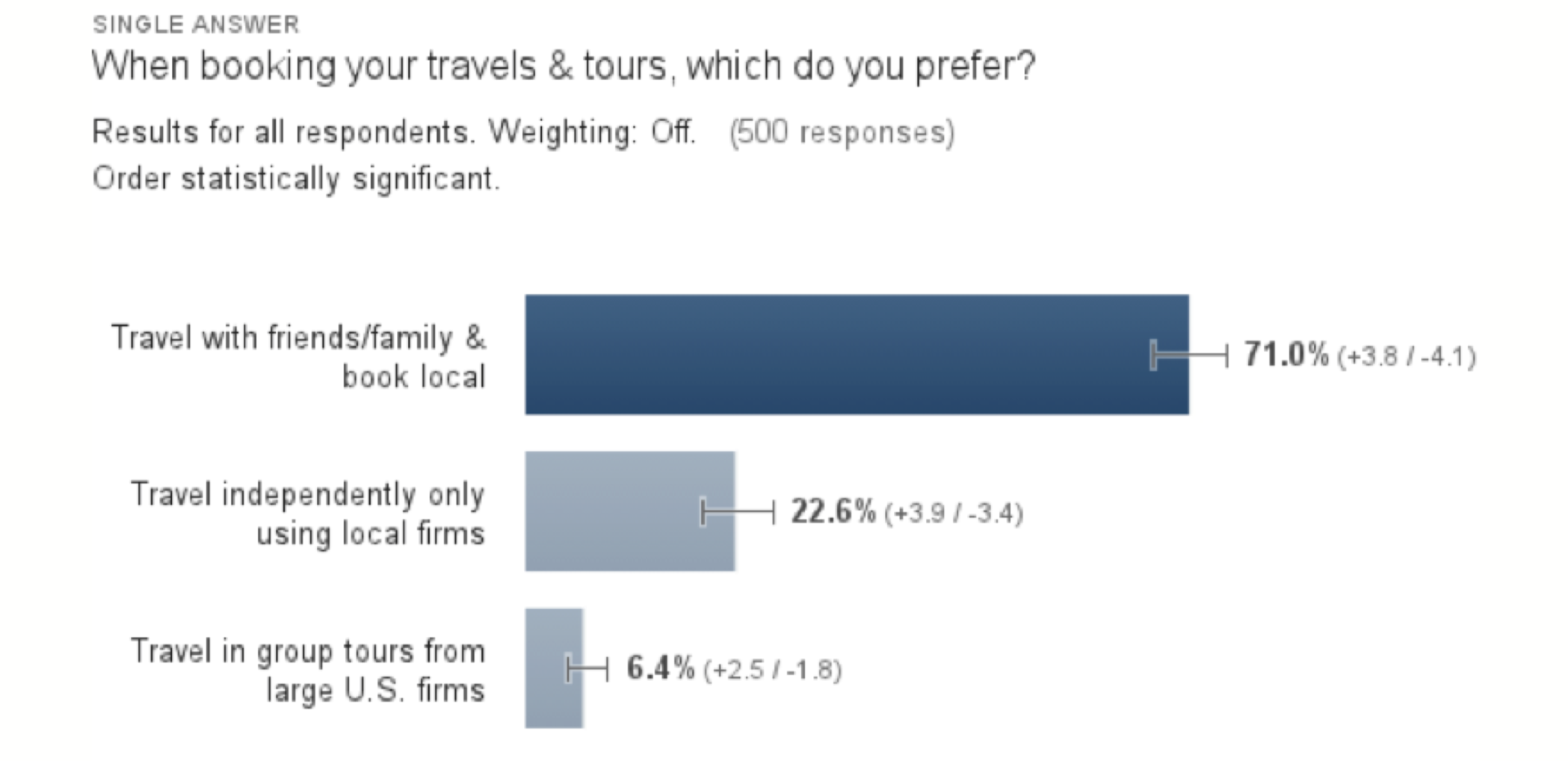 Quantitative research confirms most people prefer to travel with friends and family.