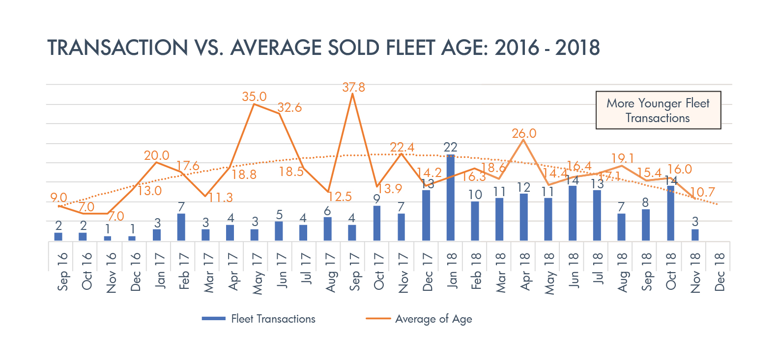 Data source: ASG and Jetnet.    Note:  The monitored pre-owned models include: S76C+/C++, S92, Bell 206, Bell 212, Bell 412, Bell 429, AW139, H225, H135, H145 & H155