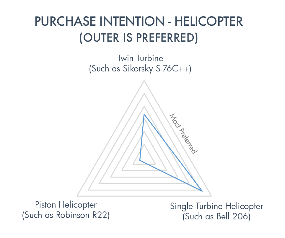 purchase intention helicop.png