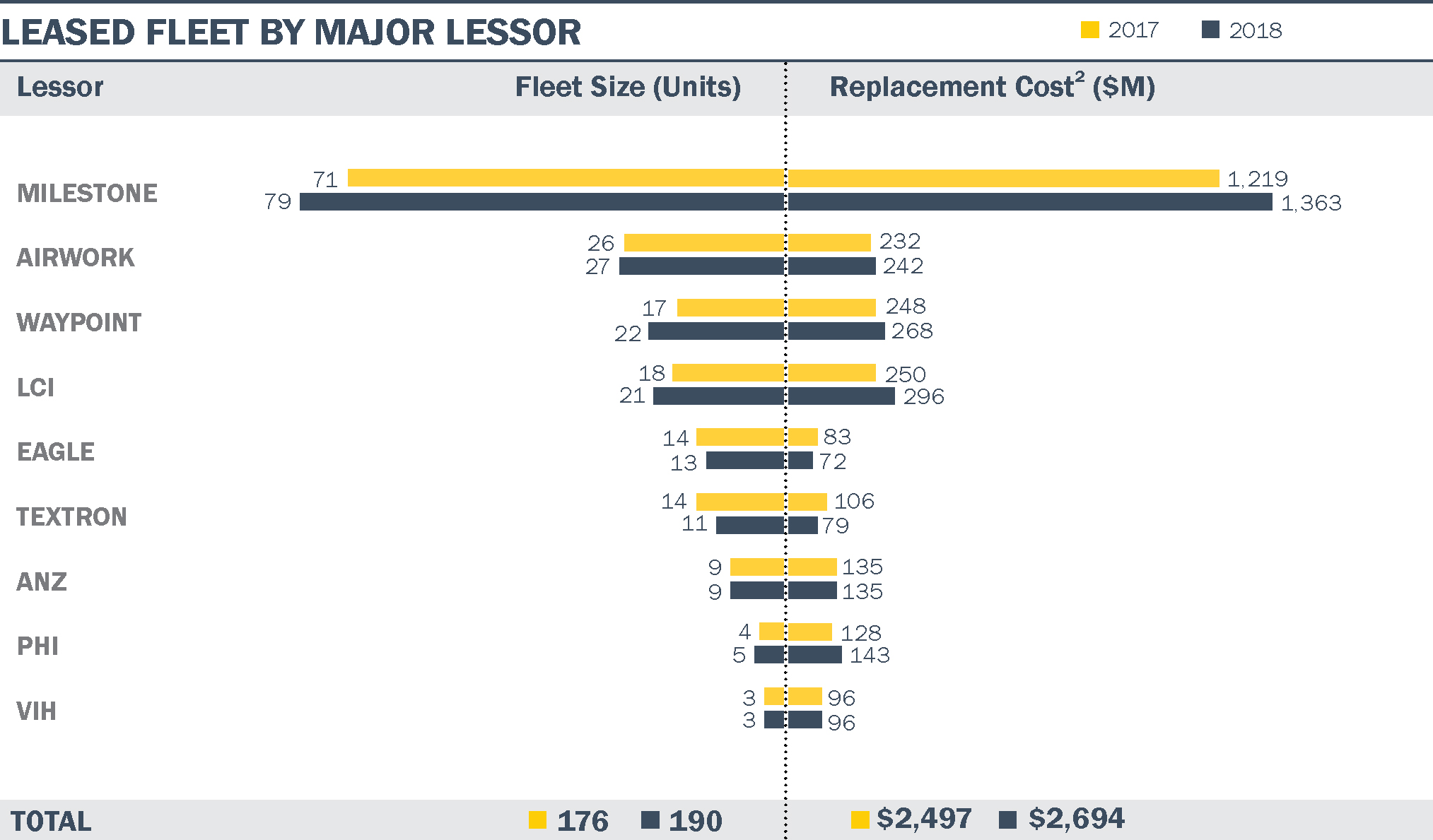 'Replacement Cost' figures are based on the assumption that all existing helicopters would be replaced by the latest versions of their particular OEM variant and at 2018 list prices.