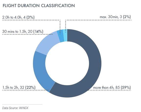 Flight duration.JPG
