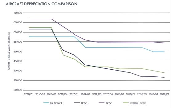 Aircraft Depreciation.JPG