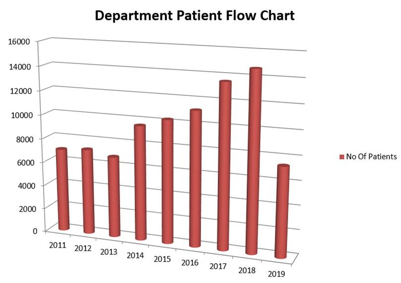 SERVICE - We have an unparalleled patient inflow