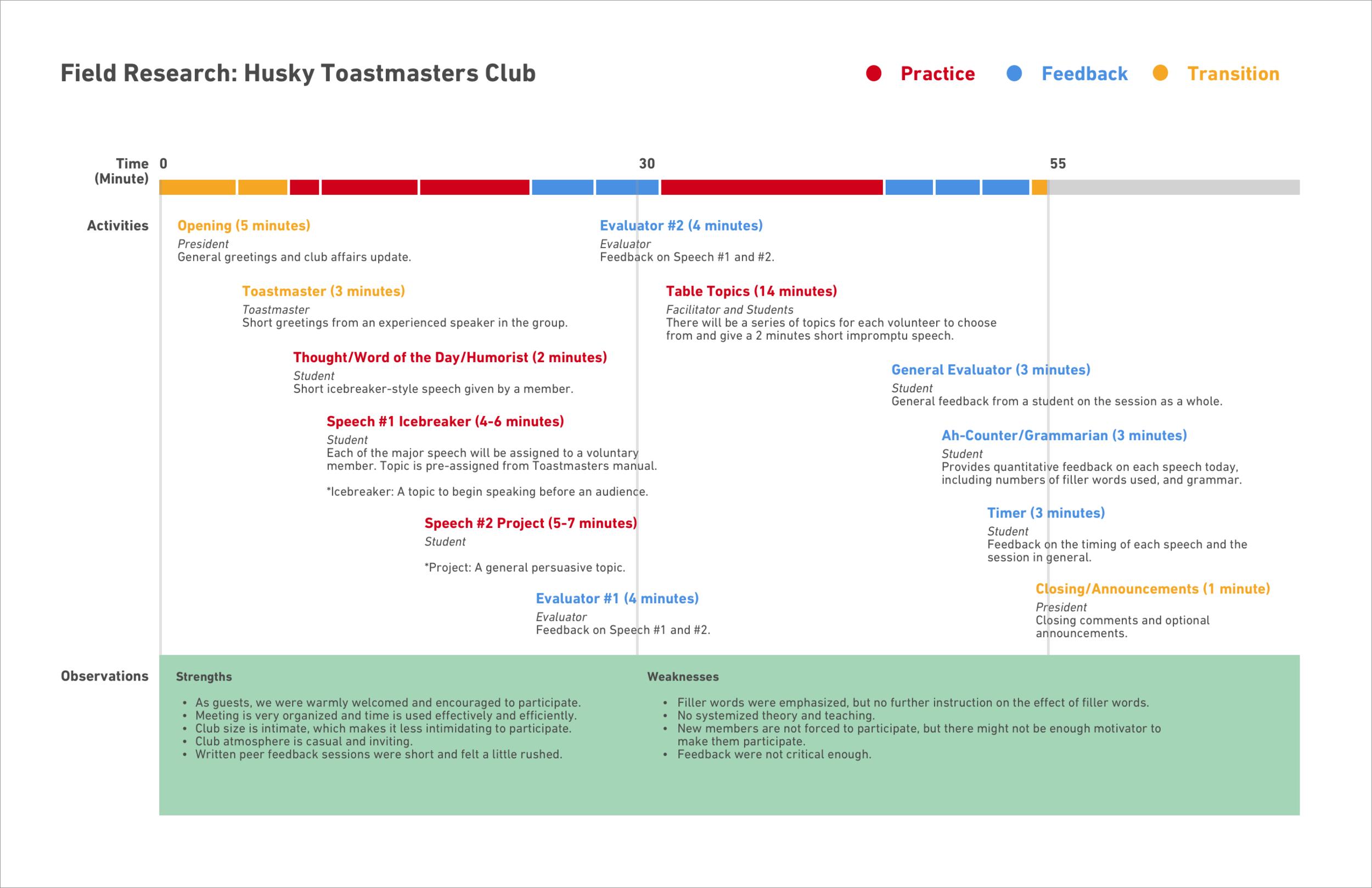 Field Study Report: Husky Toastmasters