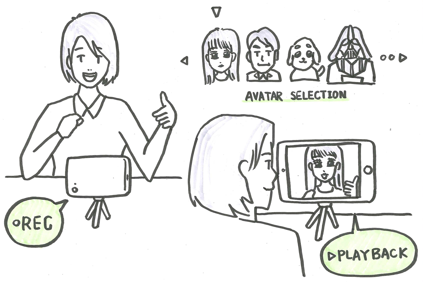 """Speech Avatar  By removing the """"self"""" identifiers and replace it with fun filters, this tool makes it easier for people to do self-assessment by video recording speeches.    Feedback: It could be a fun add-on, but might be too shallow without a framework for self-assessment."""
