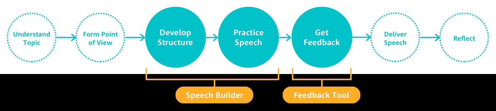 podium_Public_Speaking_Framework_Concept.png