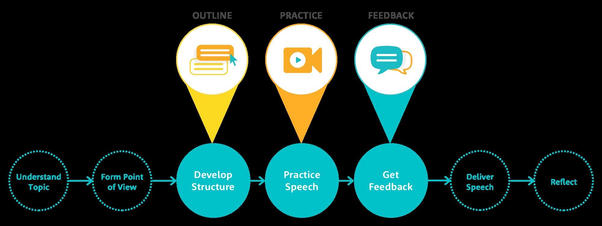 podium_Public_Speaking_Framework_Features.png
