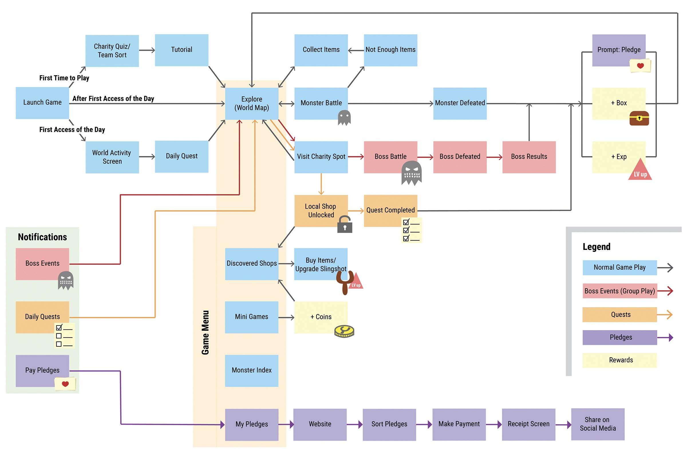 GoodAim_Interaction_Flow.jpg