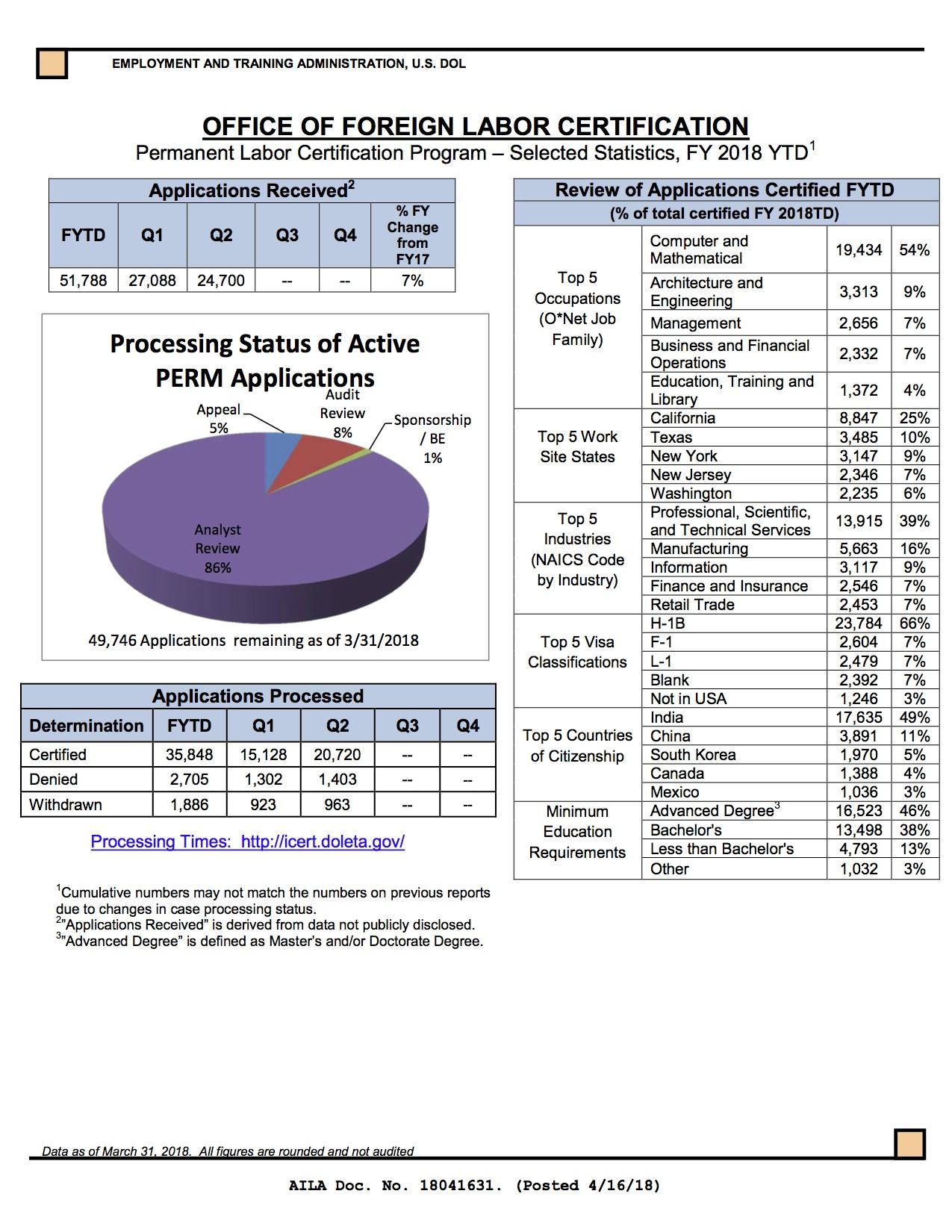 PERM Stats OFLC 2018 Q1-Q2.jpg
