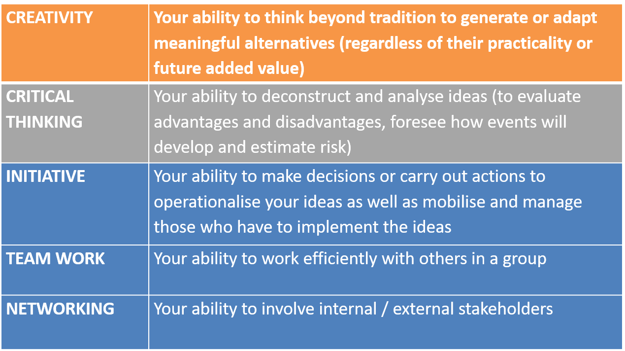 Fincoda_Innovation_Skills-Five_Dimensions.png