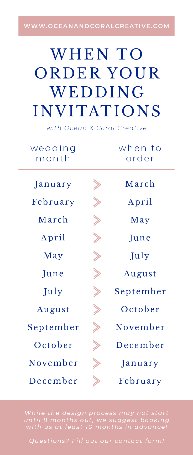 When to order your wedding invitations