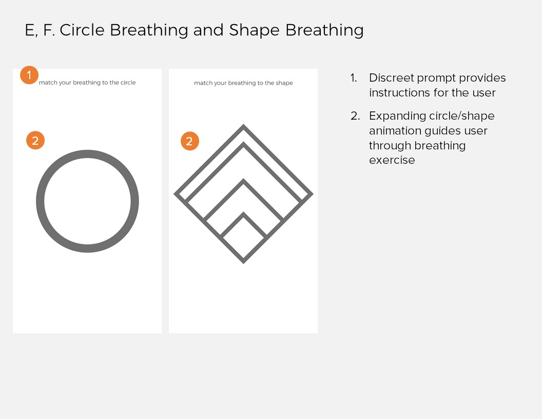 Annotations 5: E, F. Circle and Shape Breathing