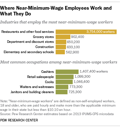Matthew Albertell minimum wage sectors.png