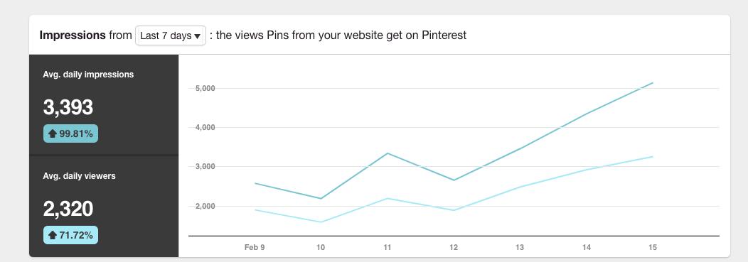 Tässä eräs uusi strategia-asiakkaani, jonka yrityksen Pinterest-tili tavoittaa keskimäärin 3.393 ihmistä Pinterestissä (melkein 100% kasvu aiempaan tilanteeseen). Kaaviosta näkee myös, että käyrä on jyrkästi kohoava ja yksittäisen päivän aikana tavoitettujen henkilöiden määrä on noussut jo yli 5.000 Pinterest-käyttäjään.