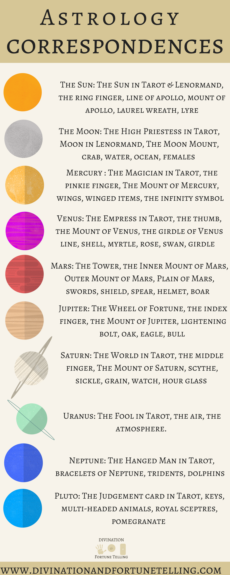 Poster: The astrology correspondences for the planets. This chart is an illustration of what each planet means in Tarot, palmistry and dream meanings, crystal ball reading and gypsy fortune telling tea cup reading taken from the mythology of their gods and goddess. If you're wanting to learn divination then one way to do so is by learning the meaning of the planets and zodiac. Here, we cover The Sun, Moon, Mercury, Mars, Venus, Jupiter, Saturn, Neptune, Pluto and Uranus.
