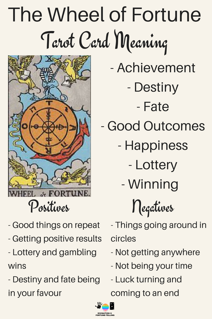 The Wheel of Fortune: Predictive Tarot Card Meanings — Lisa