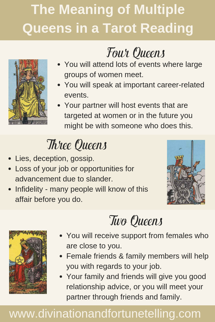 Art Illustration: What does it mean when you receive multiple Queens your Tarot card reading? Does getting two, three or four Queens at once have any special significance for you? Today, I am going to teach you what the meaning is when you get lots of Queens in your general, love, career or business Tarot card reading!