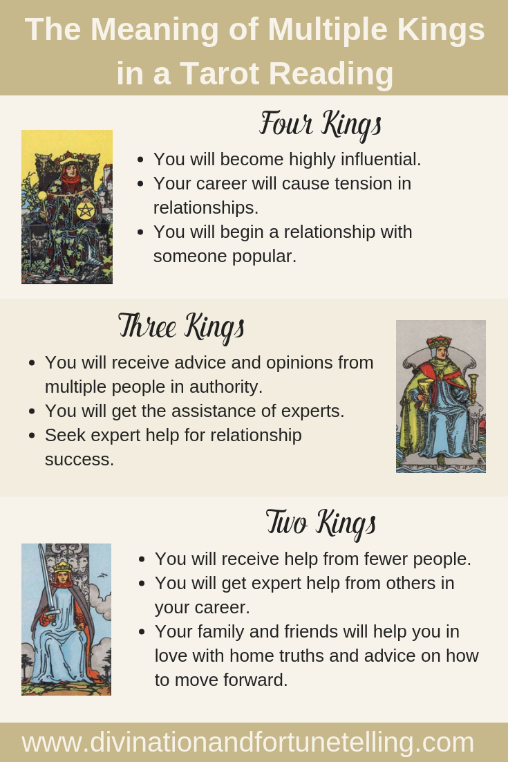 Art Illustration: What does it mean when you receive multiple Kings in a Tarot reading? Does getting two, three or four Kings at once have any special significance? Today, I am going to teach you what the meaning is when you get lots of Kings in your general, love, career or business Tarot card reading!