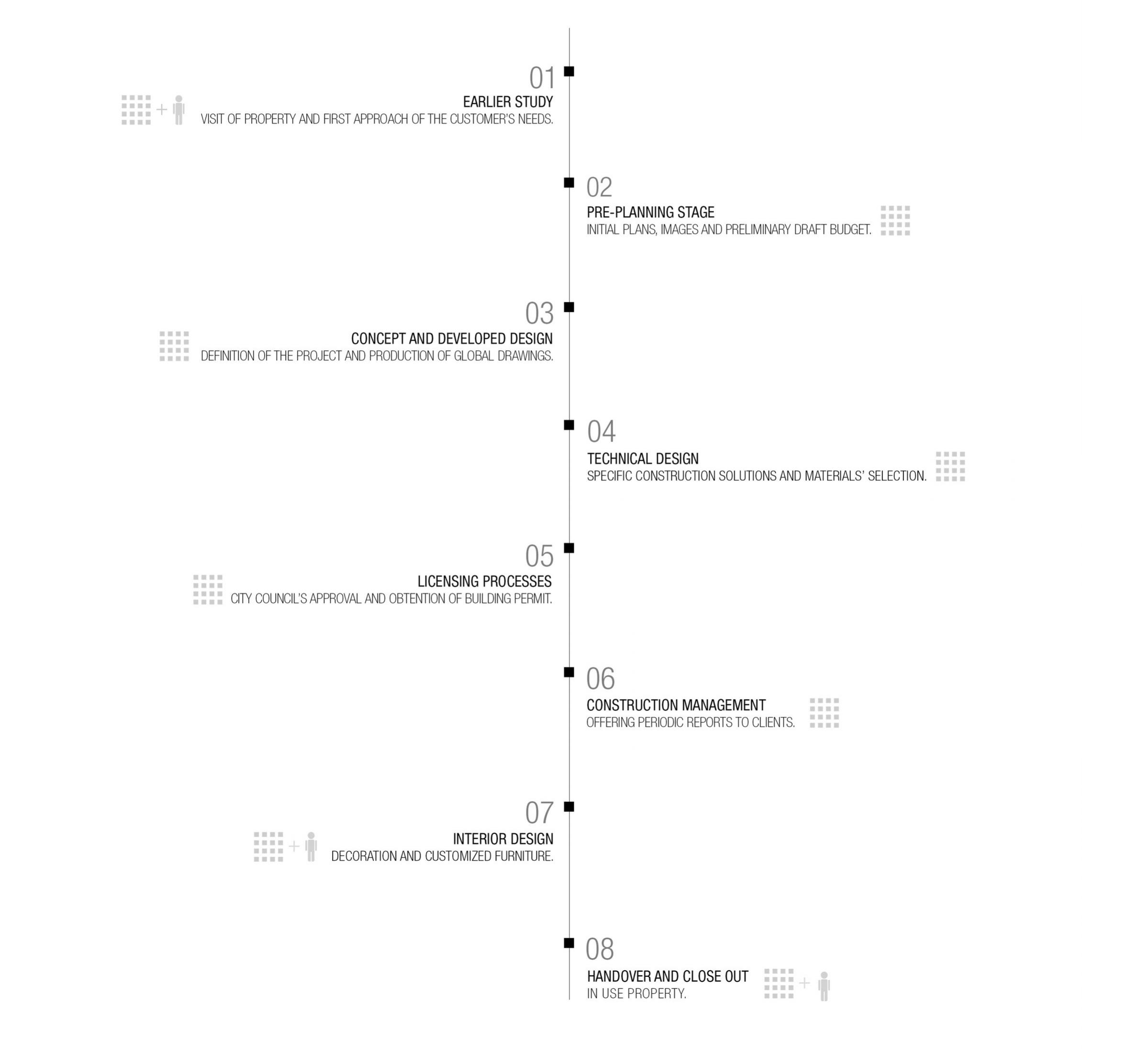 Time line for householders