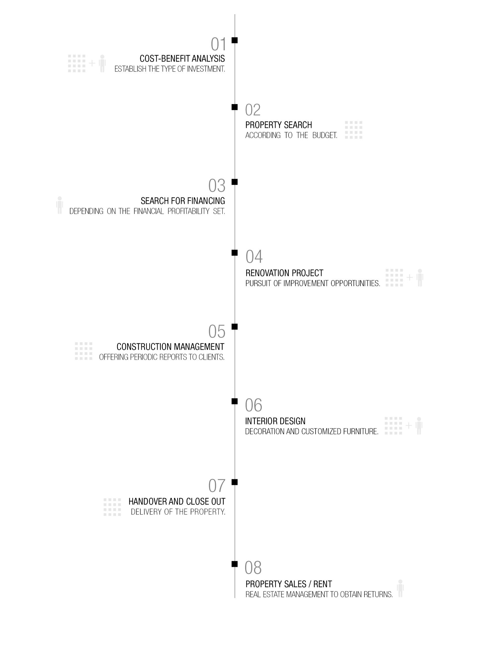 Timeline for investors