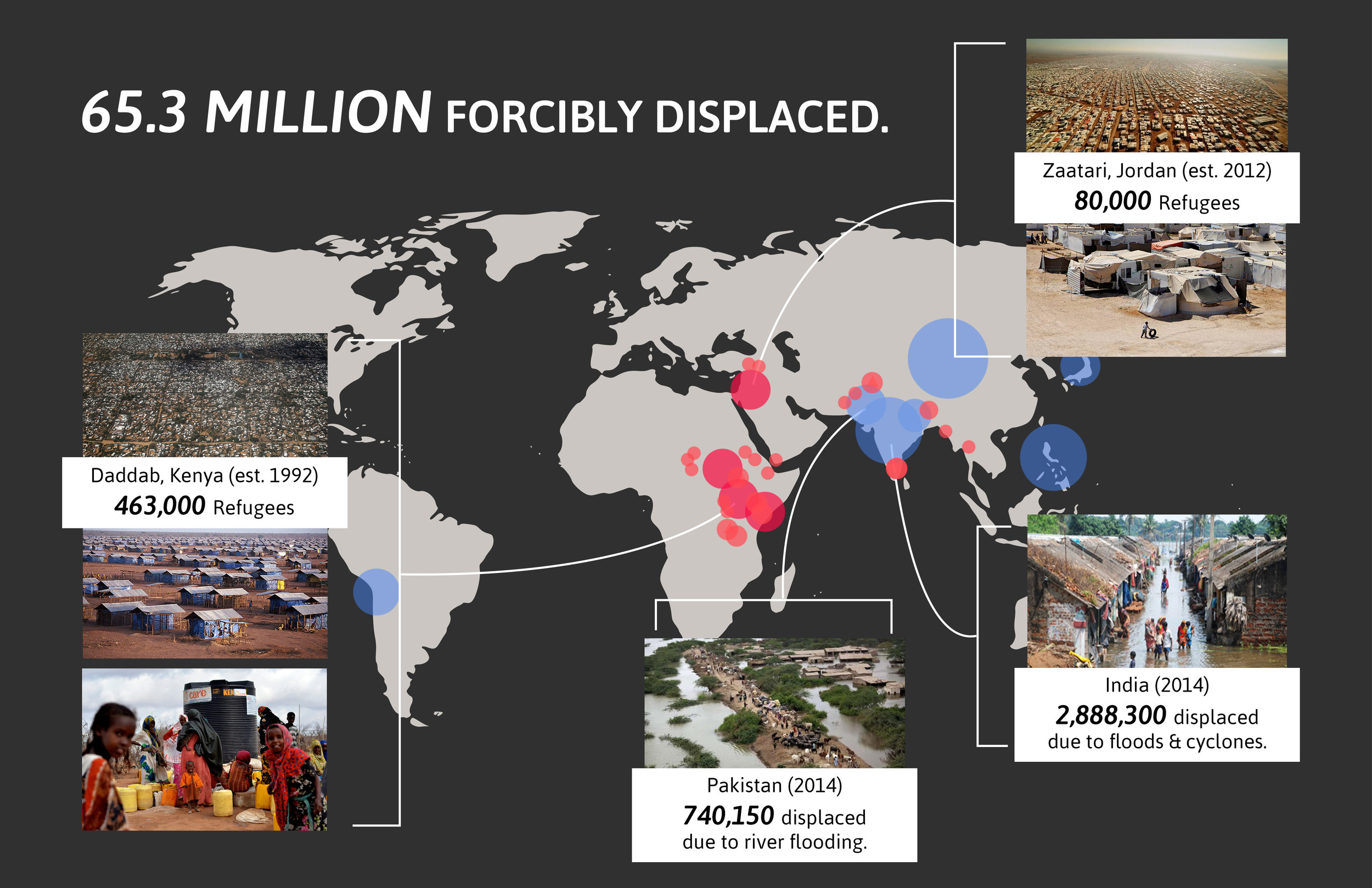 community-displacement-chart