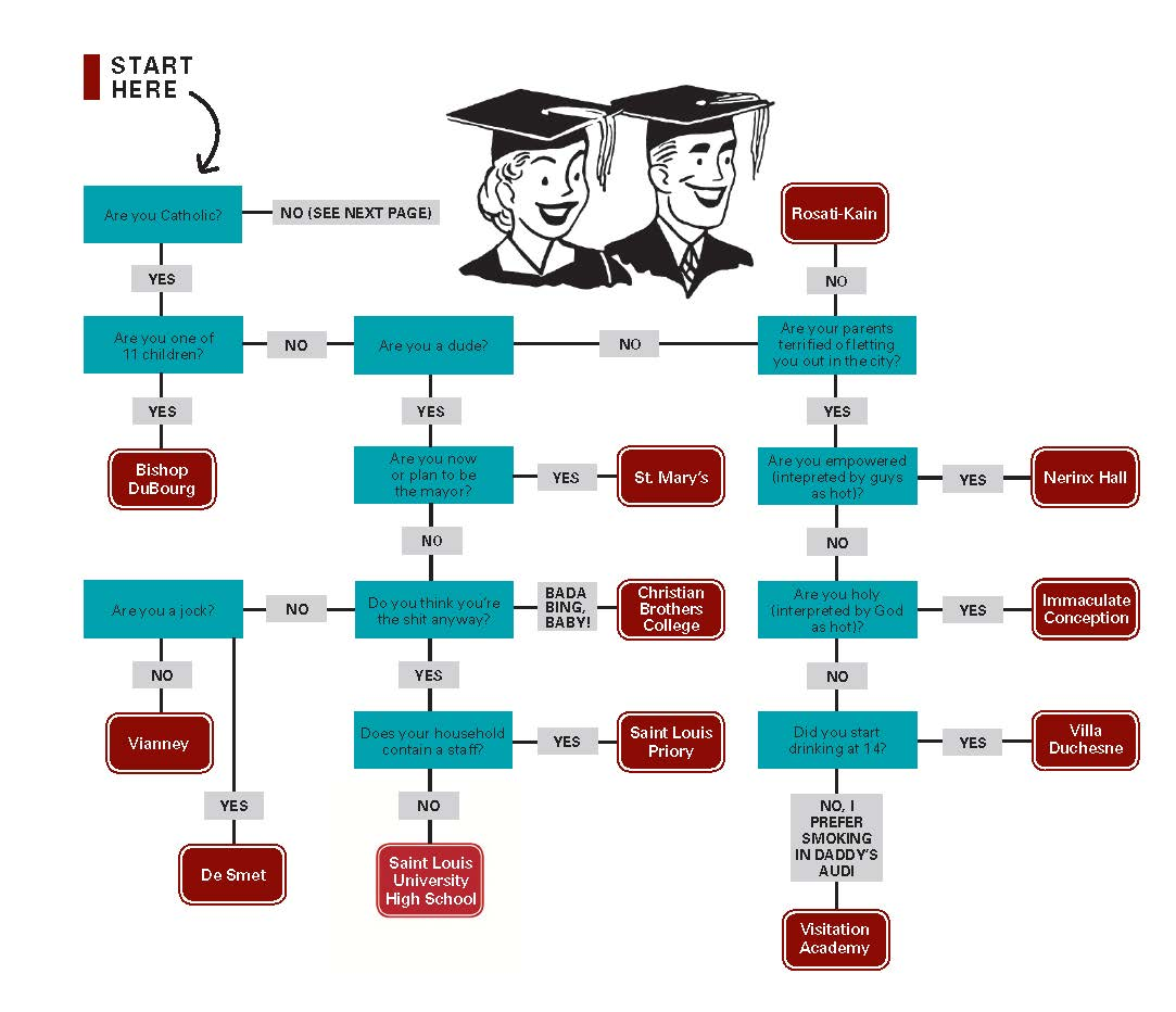 """""""Where You Should've Gone to High School Flowchart,"""" Riverfront Times , 2012."""