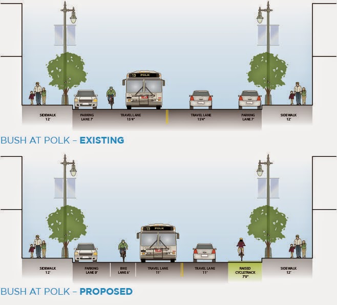 Proposed raised cycle track and Class II bike lane