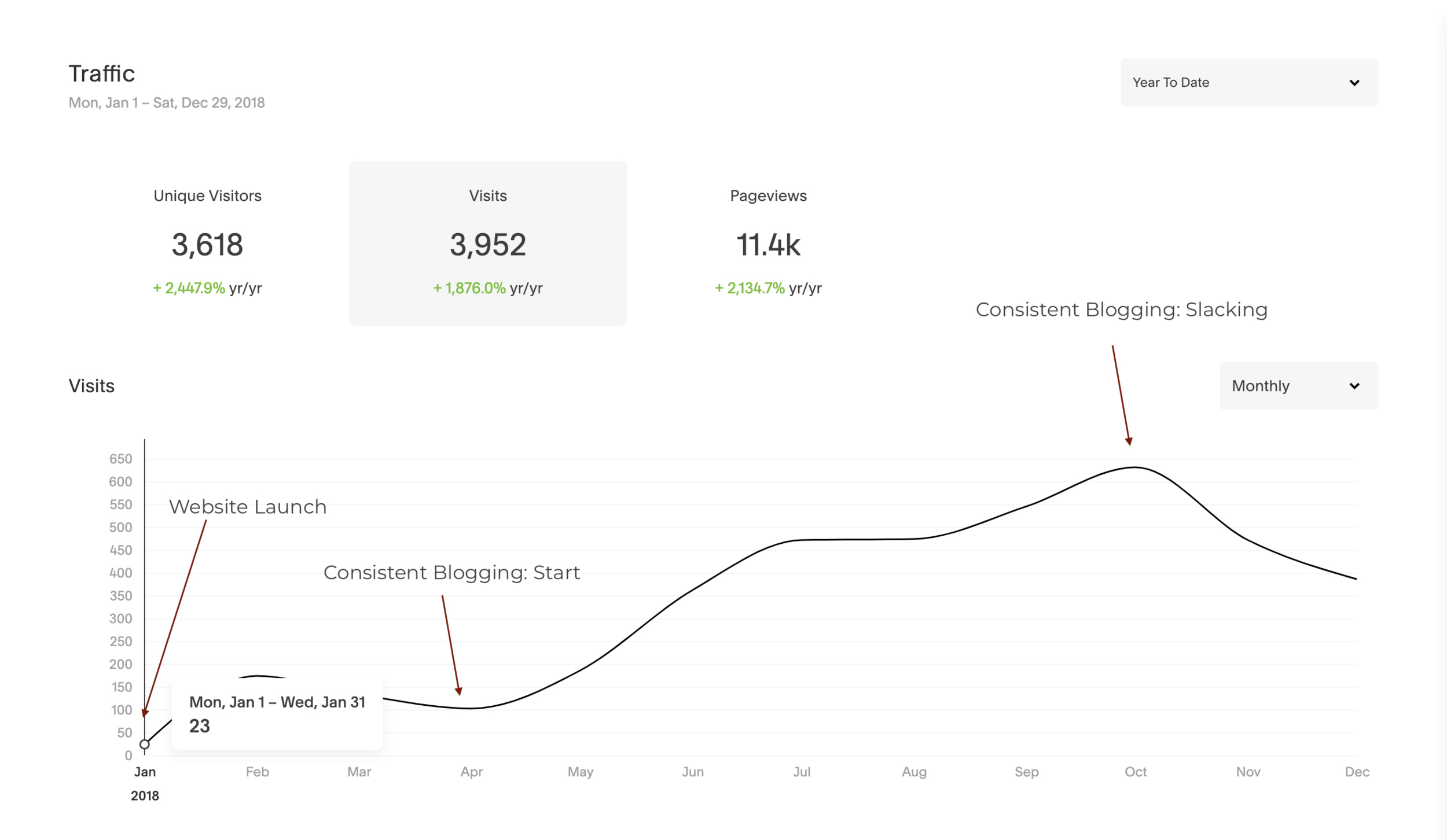 Blogging: Website Traffic Impact