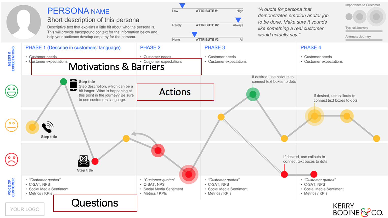 Overlaying Key Questions - This Customer Journey Maps incorporates the persona and attributes about that persona. It also answers what actions, motivations, questions, and barriers the customer has during each phase in this case.