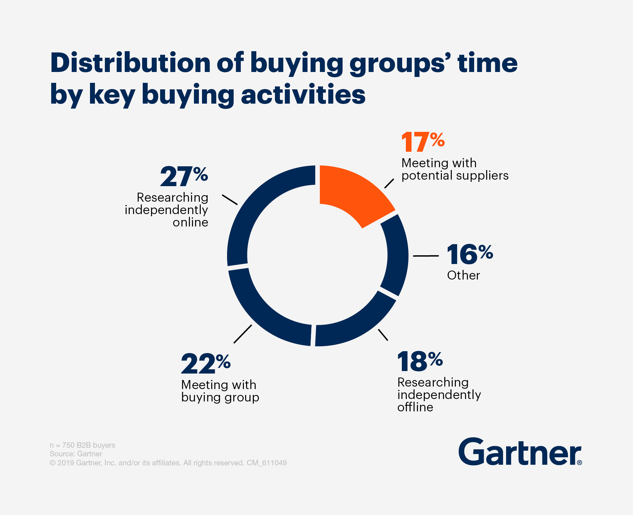 distribution-of-buying-groups-time.png