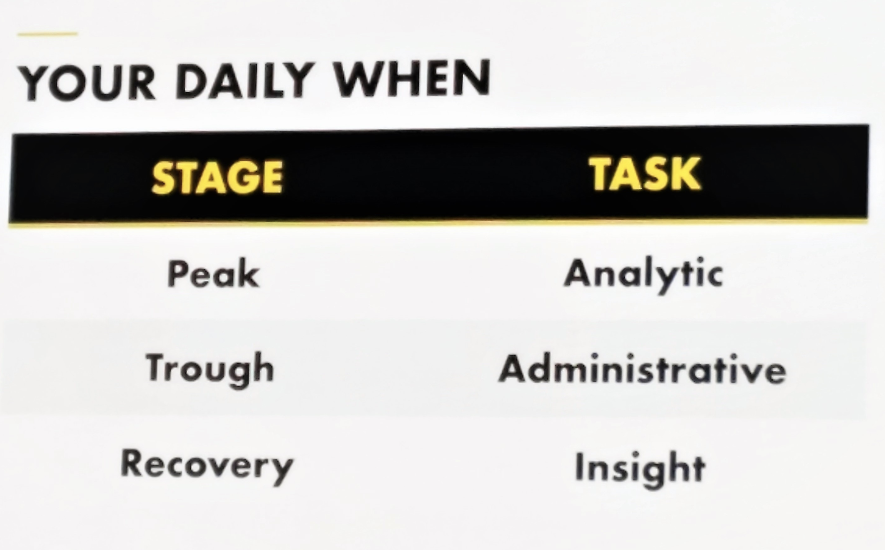 Daniel Pink's table from the talk.