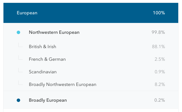 Yes, I took the  23andMe genealogy test. The results were actually whiter than anticipated.