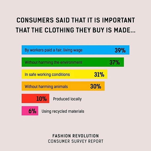 We agree. When you ask why small shops are a little more expensive than the average big box store, more than likely it is because they also agree with this and are supporting brands that abide by, encourage and work hard to support this first hand. It's a great conversation to have and  questions we should be asking  more often. It's the consumer that has the power to change the narrative and demand the change because your dollar matters and that is your economic vote. Time for Change. ✊ : : : : : : : #notfastfashion #fashioncares #shopsmall #sustainableoptions #fashionrevolution #anewworld #timeforchange #rethink #reuse #whomademyclothes #mothernature #environment #sustainability #sustainablefashion