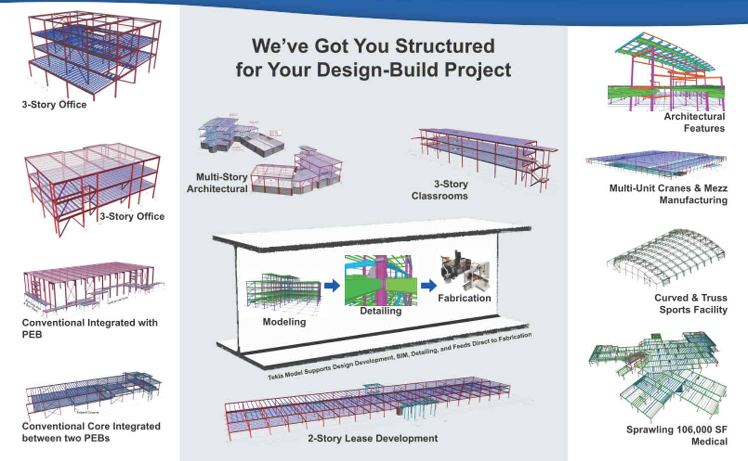 Flexible Design          - -Designers and owners can have fully detailed CADD/CAM/BIM files to integrate into their designs-Projects can now include both pre-engineered and conventional buildings from a single source, allowing the focus to be on providing our customersthe most efficient and effective design-A wide variety of project types can now enjoy the lead times and cost savings that are synonymous with the Pre-Engineered market