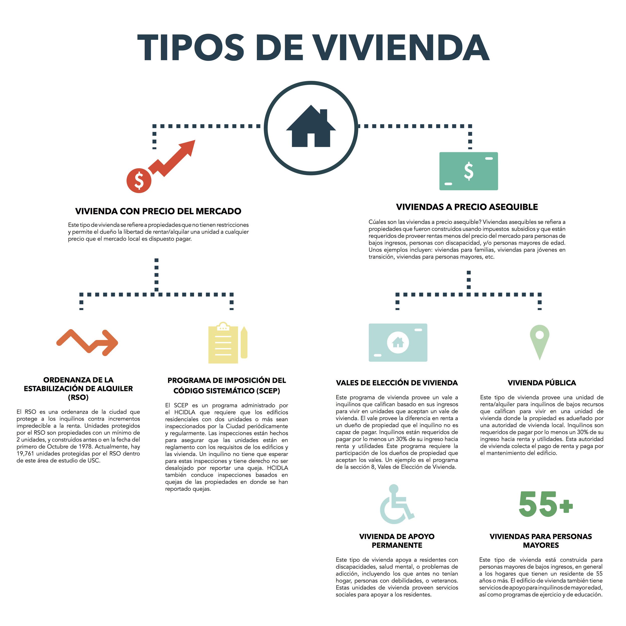 161109 36x36_Spanish Tipos de Vivienda.jpg