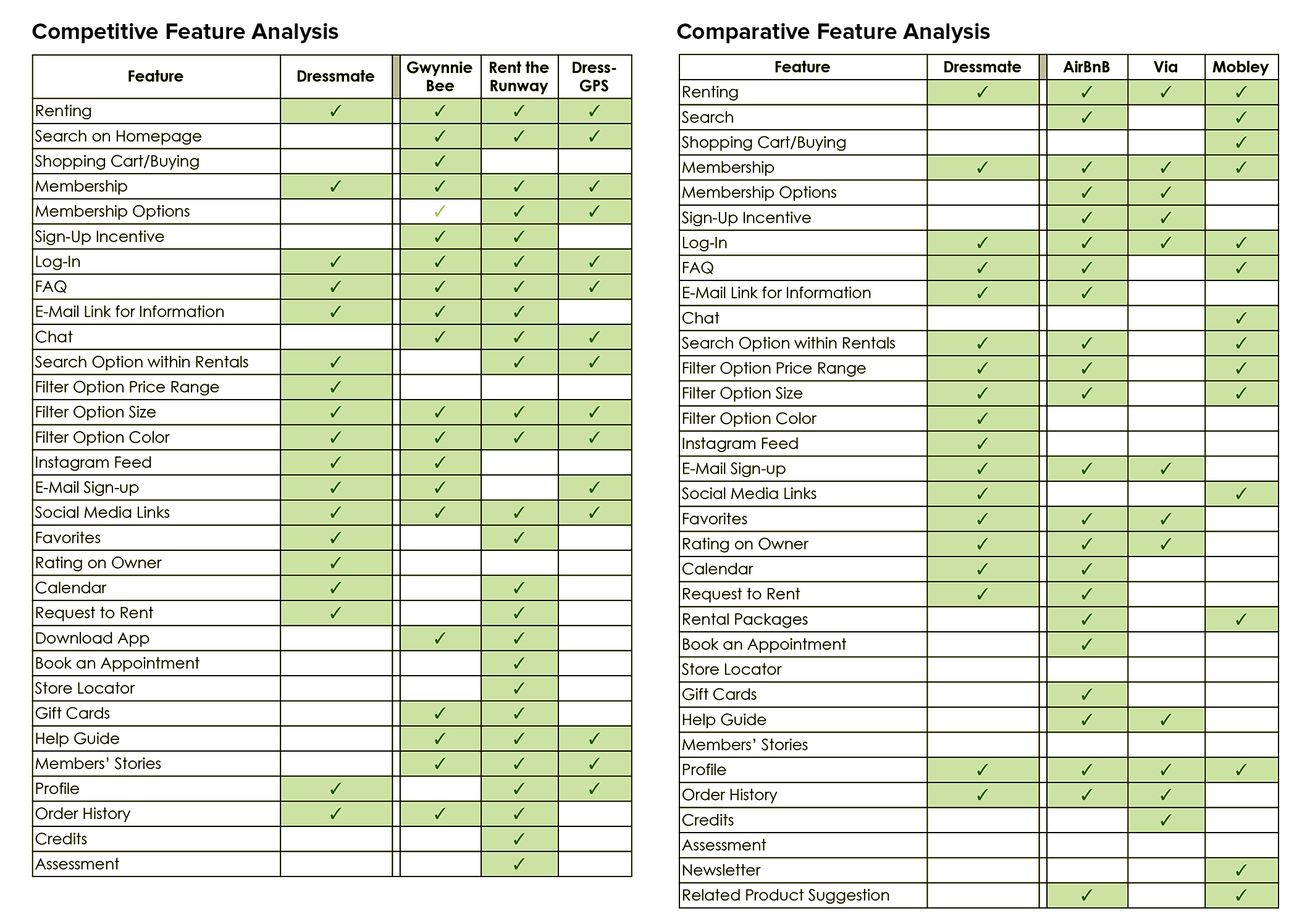 P5_Dressmate_Competitive_Comparative_FeatureAnalysis-1.jpg