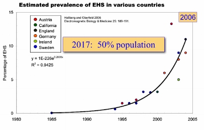 Growth in Electromagnetic HyperSensitivity (EHS)
