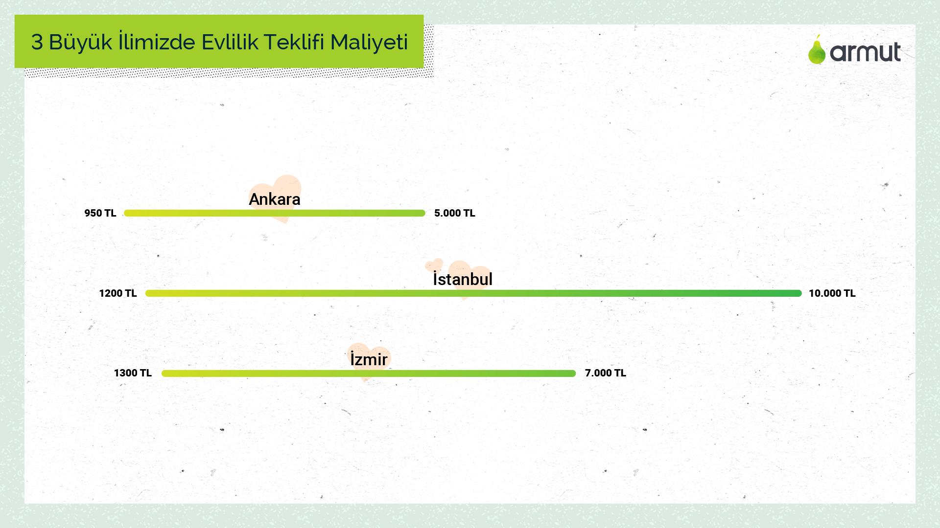 armut_evlilik_teklifi_maliyet_istanbul_ankara_izmir