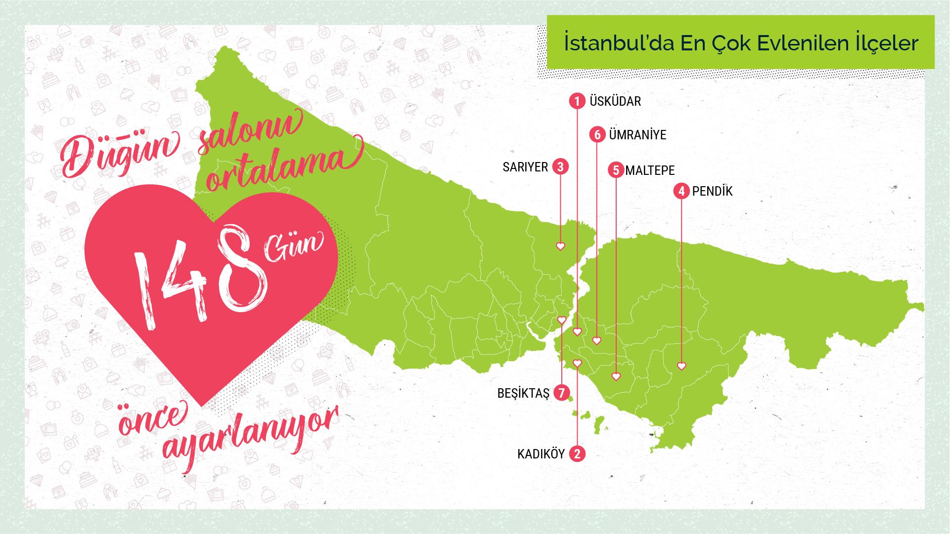 İstanbulda_En_Cok_Evlenilen_İlceler