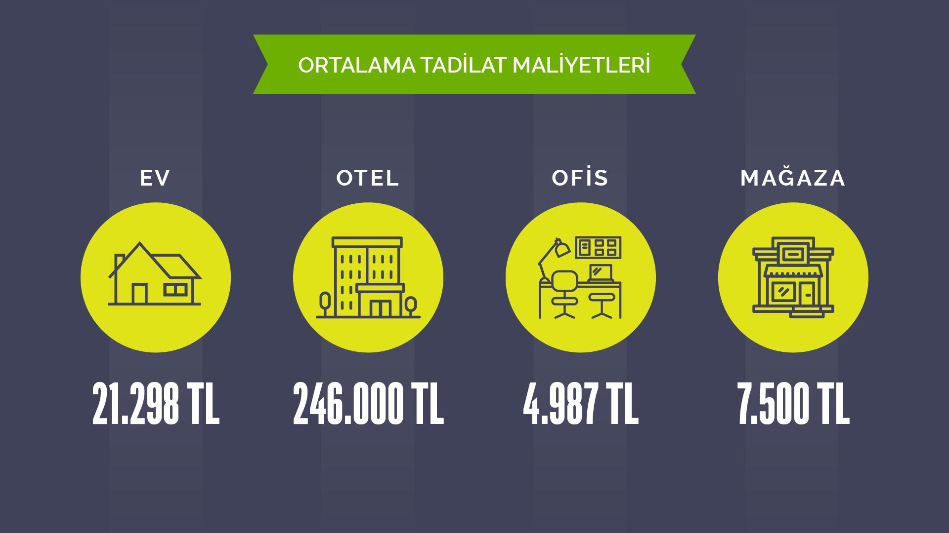 Türkiye'de ortalama tadilat maliyetleri
