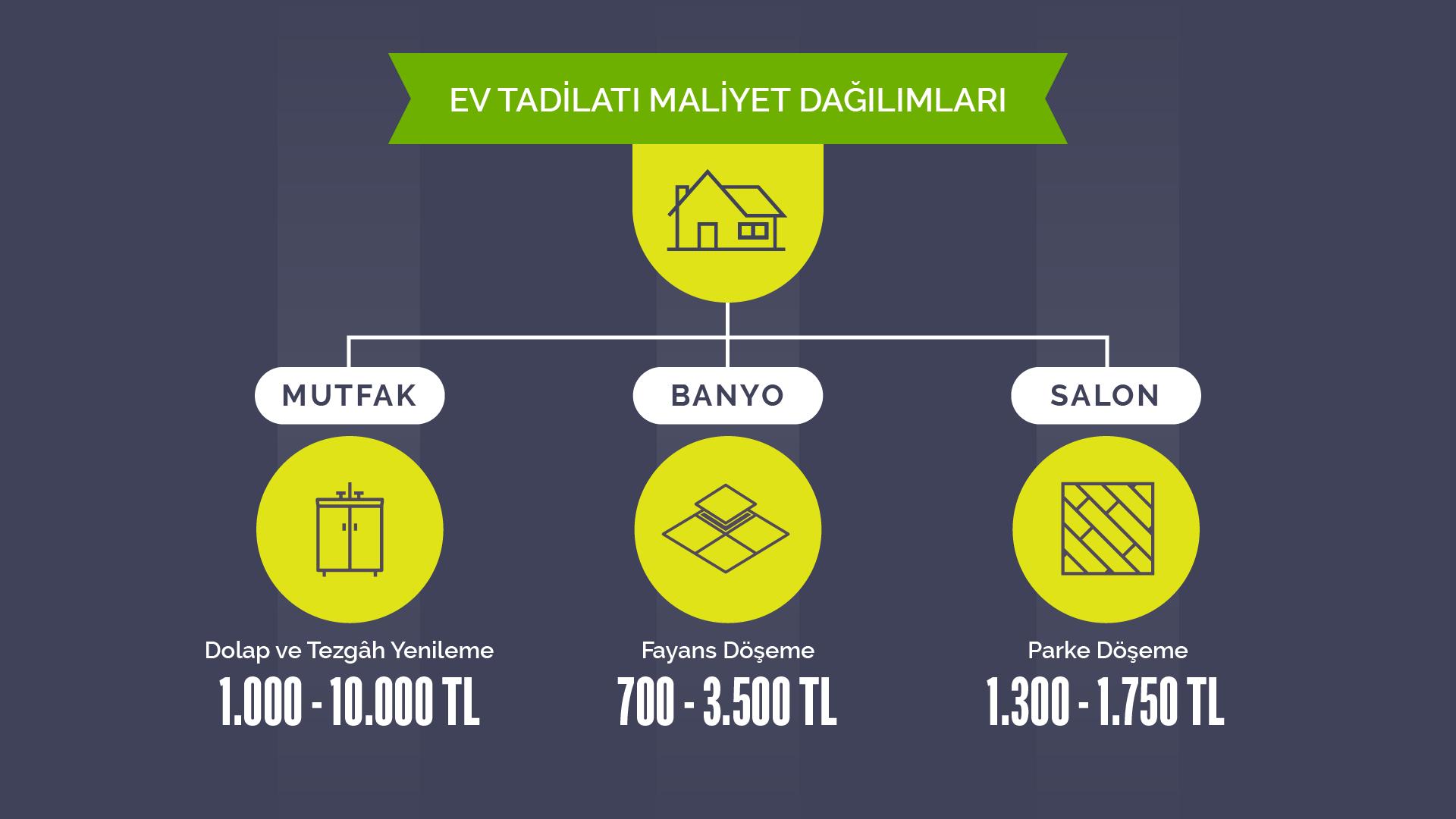 Türkiye'de ev tadilatı maliyet dağılımları