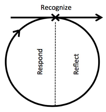 Learning cirlce.png