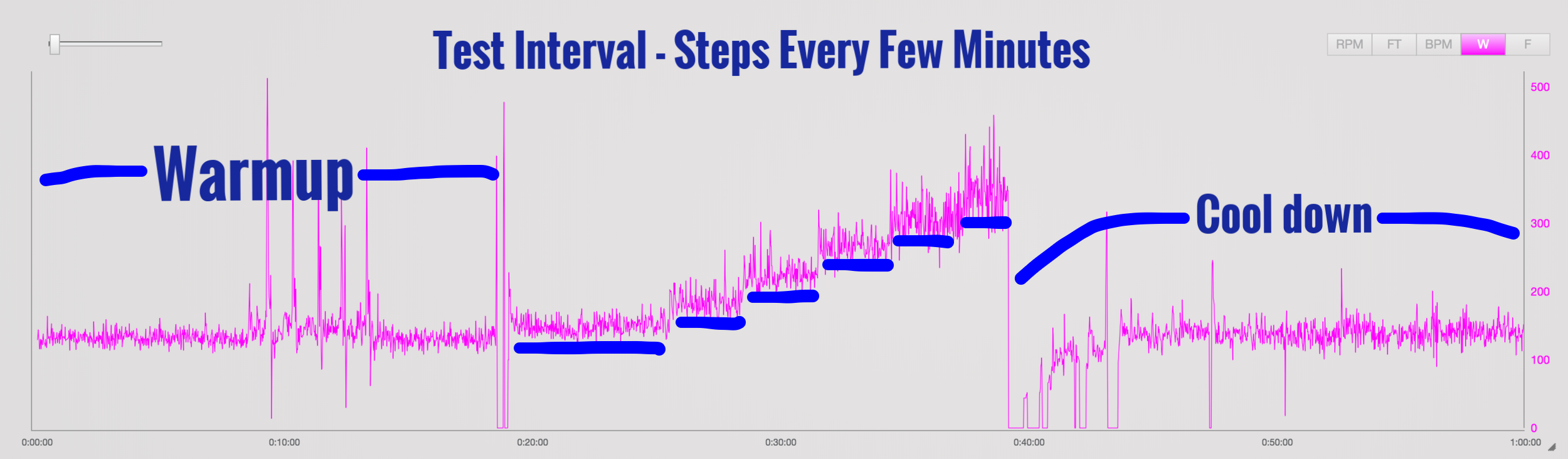 Example of a step test. A 15-20 minute warmup is followed by another 20 minutes of the test interval where resistance is turned up every few minutes, requiring your effort to increase until you fatigue. As the effort gets more difficult, your body switches from aerobic energy production to anaerobic. It is this change — at what efforts
