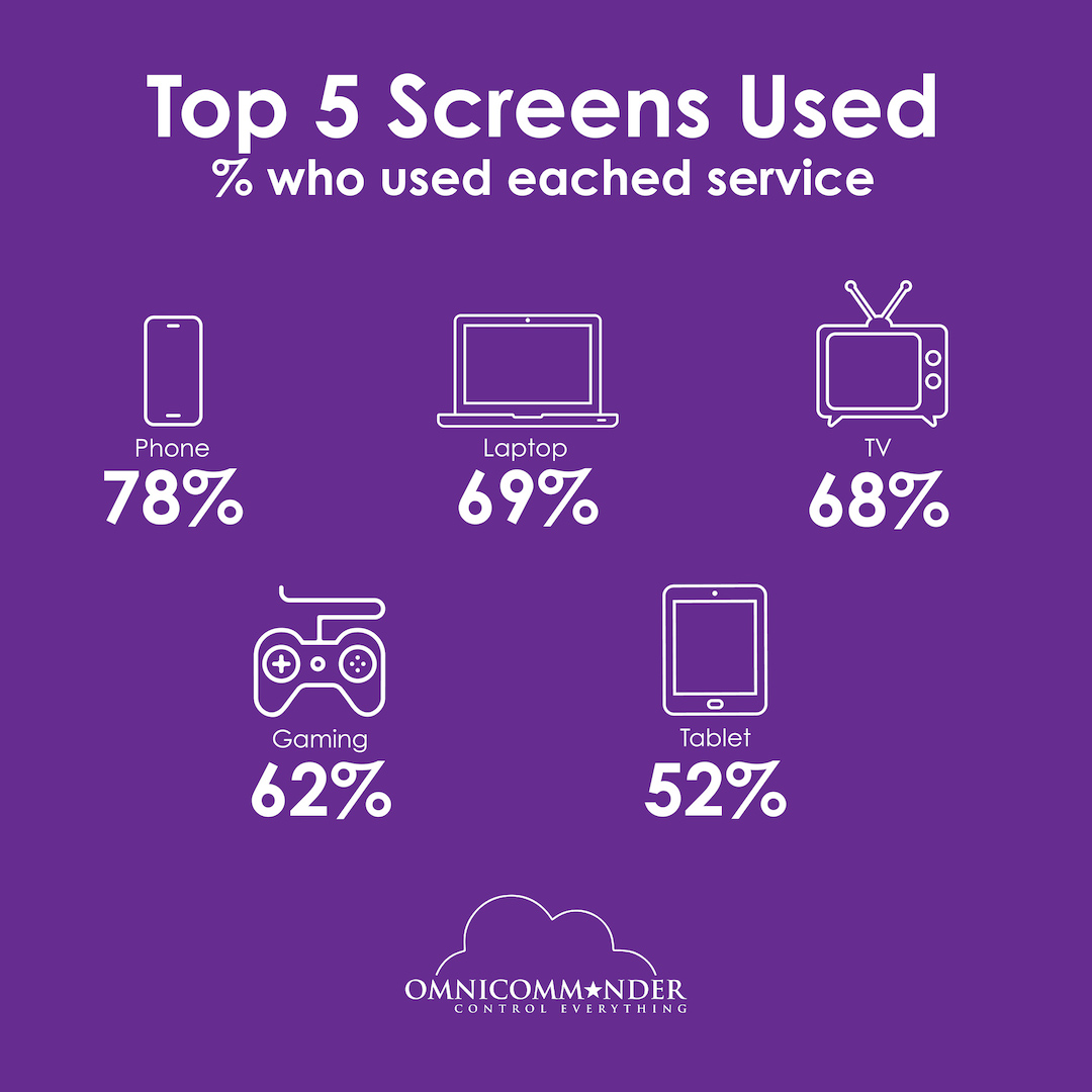 Top 5 Screens used to view digital content by mobile natives