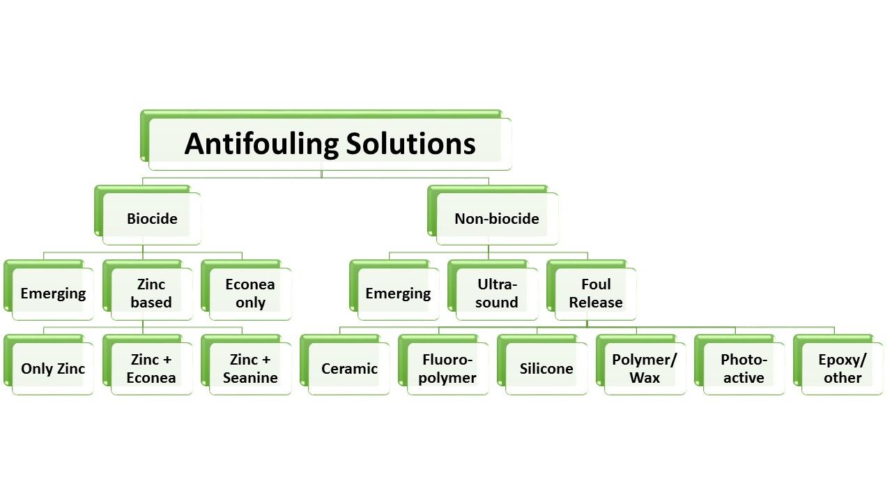 Antifouling Solution Mechanisms