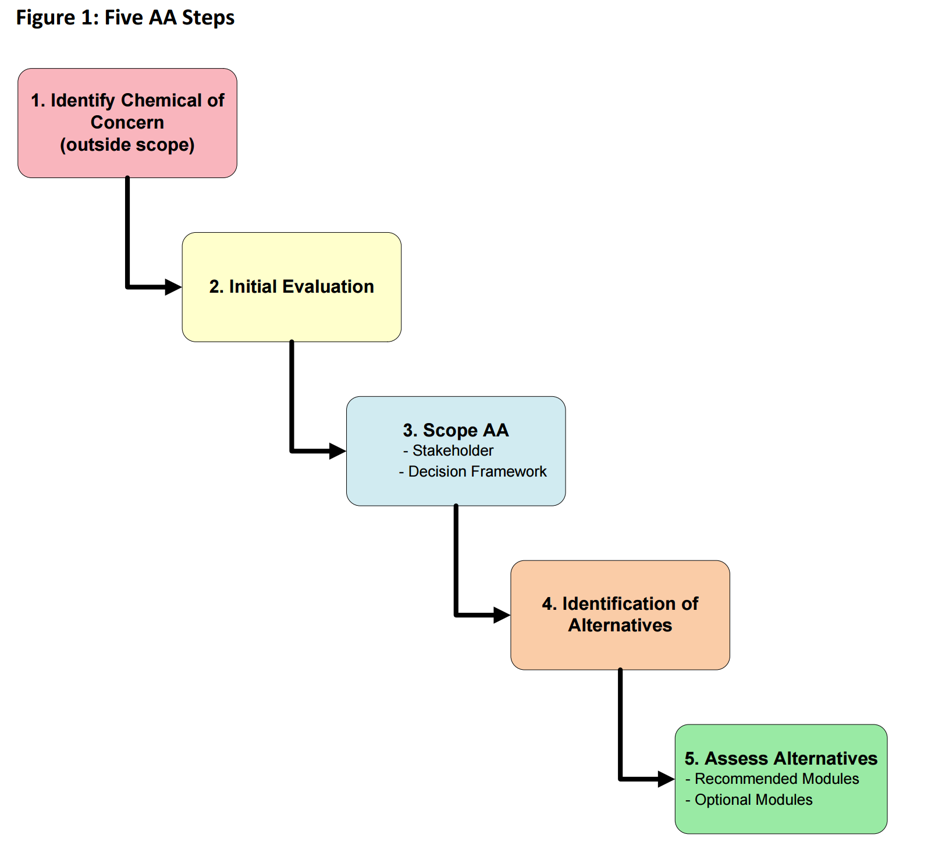 Five steps of an alternatives assessment,  IC2 Guide