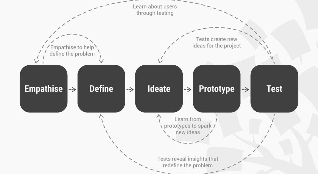 DesignThinking_Process.jpg