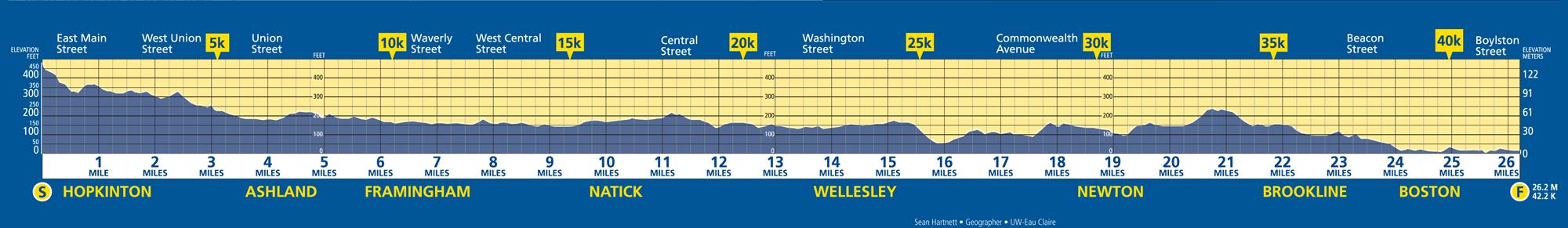 Boston-marathon-elevationmap.jpg