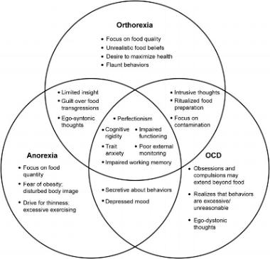 IMAGE FROM koven et al., Neuropsychiatr dis treat., 2015 (full paper  here )
