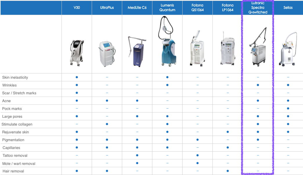 The outlined Lutronic Spectra Q-switched is the machine used for Dr Reborn's laser facial and hits 6 major features